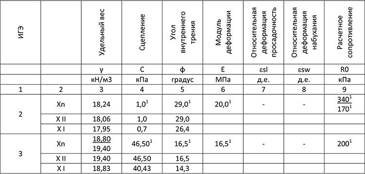 Нормативные и расчетные показатели физико-механических свойств грунтов