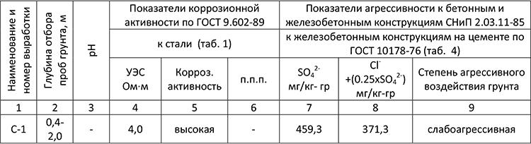 Коррозионные свойства грунтов