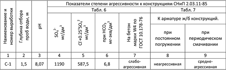 Коррозионные свойства грунтовых вод